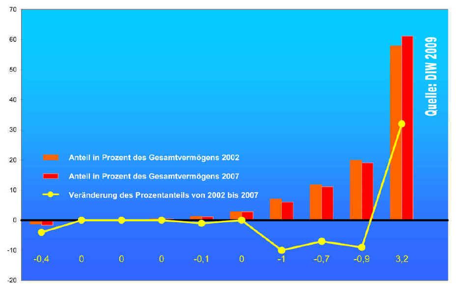 http://www.die-soziale-bewegung.de/2009/appell-vermoegensabgabe/vermoegensverteilung_2002_2007.jpg